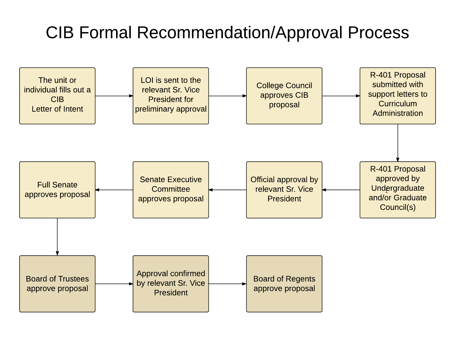 Cib recommendation flowcharts centers institutes and bureaus cib formal recommendationapproval process flow chart nvjuhfo Gallery